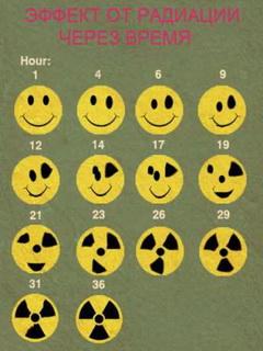 Картинка Эффект радиации через время